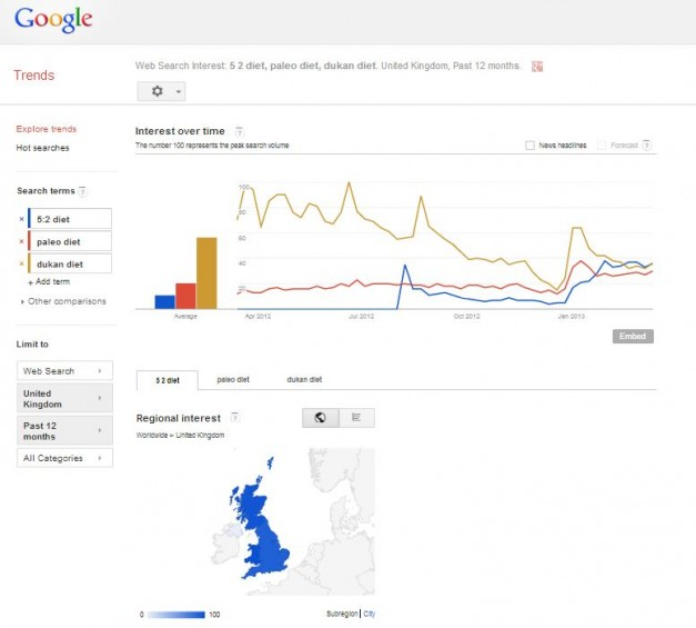 Google Trends 5-2 Diet 5:2 Diet