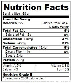 Spicy 5-2 Diet Rissole Recipe