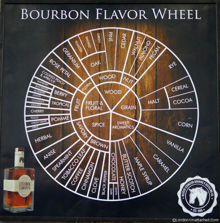 Bourbon - Flavour Wheel - Lexington Town Branch Distillery