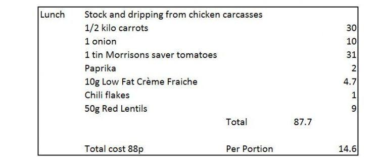 Eatig on £2 - soup for 6